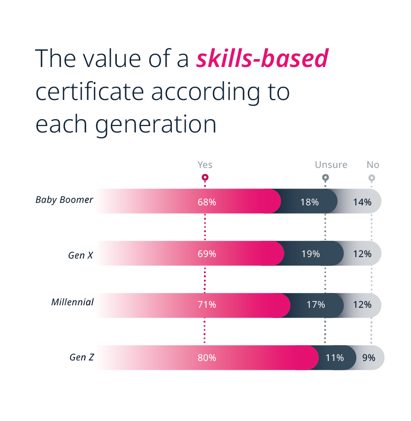 The value of a skills-based certificate according to each generation