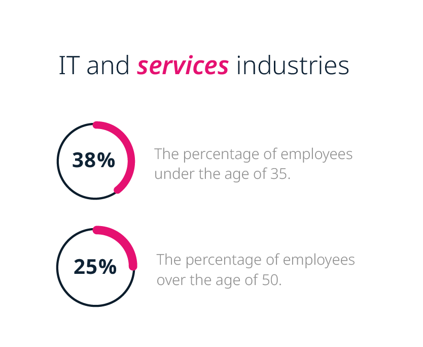 A shifting workplace: Preferences in the IT and service industries