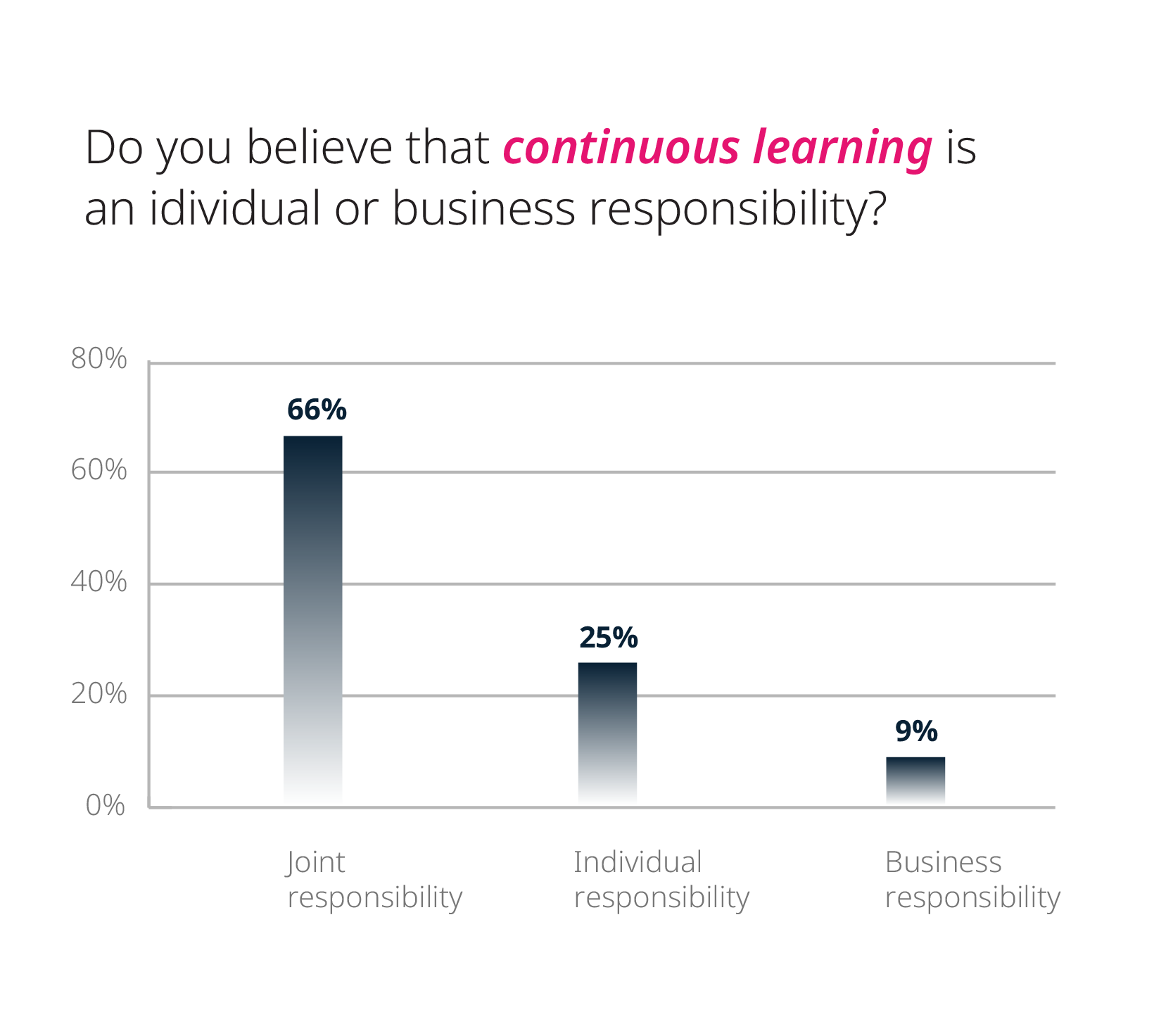 Do you believe that continuous learning is an individual or business responsibility? Percentage breakdown