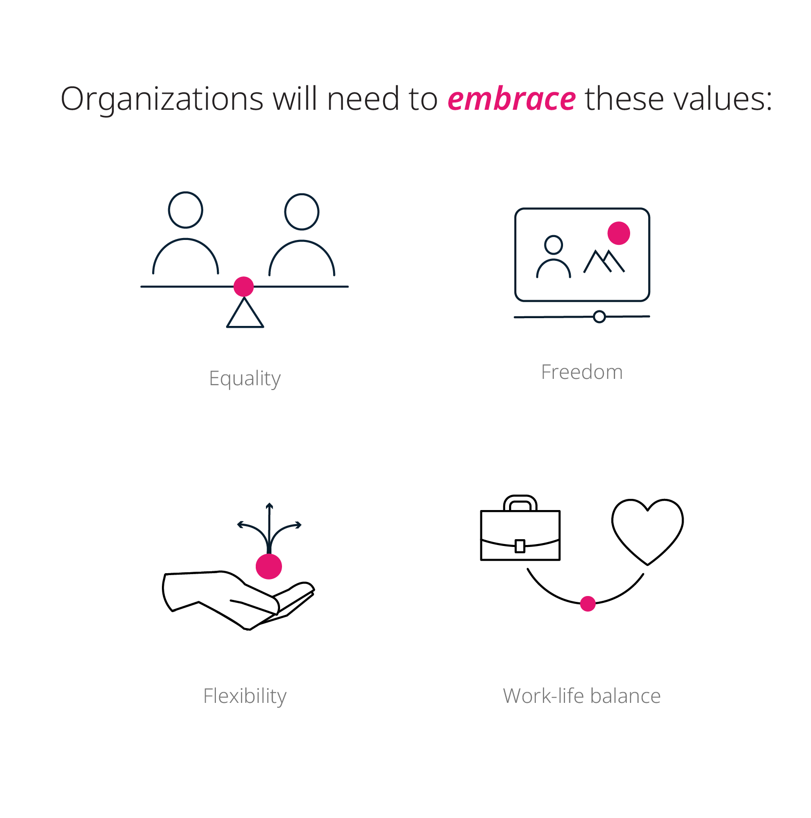 Values that organizations will need to embrace in the future world of work