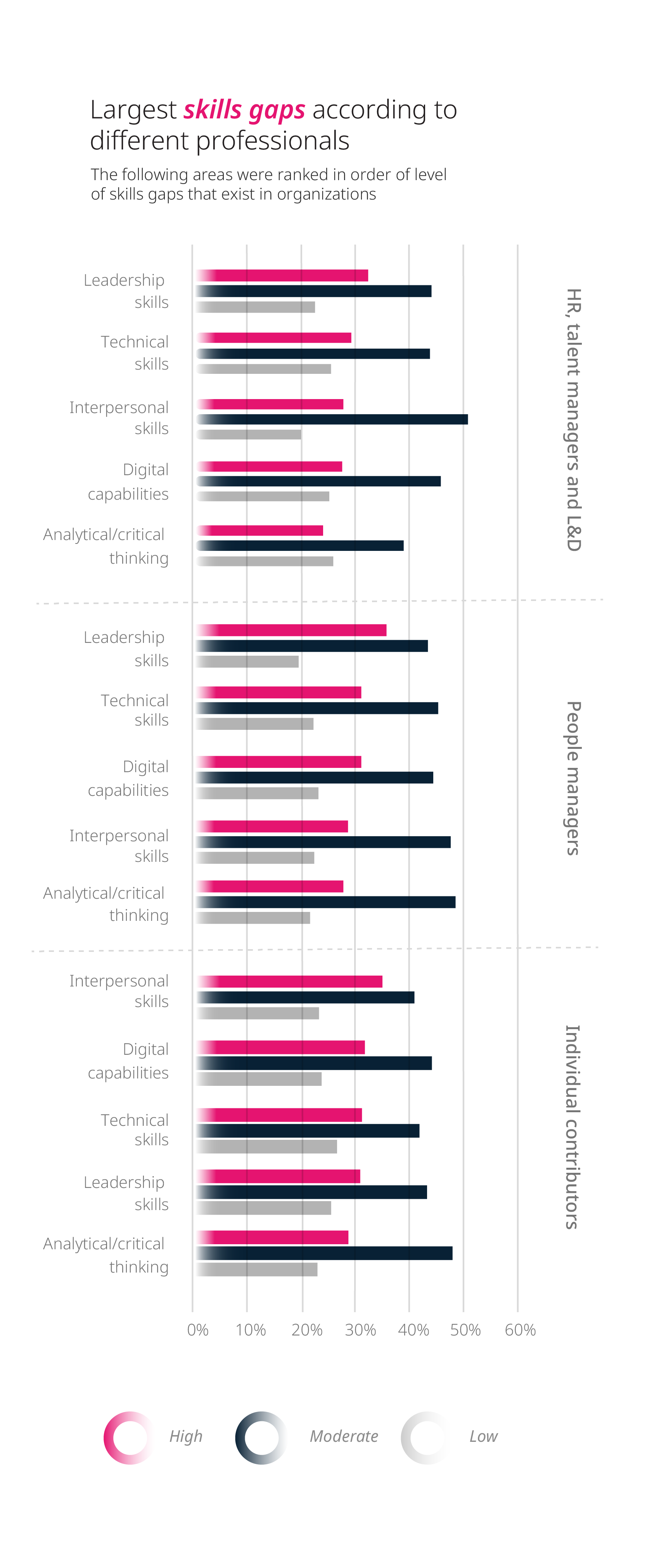 The largest skills gap according to different professionals