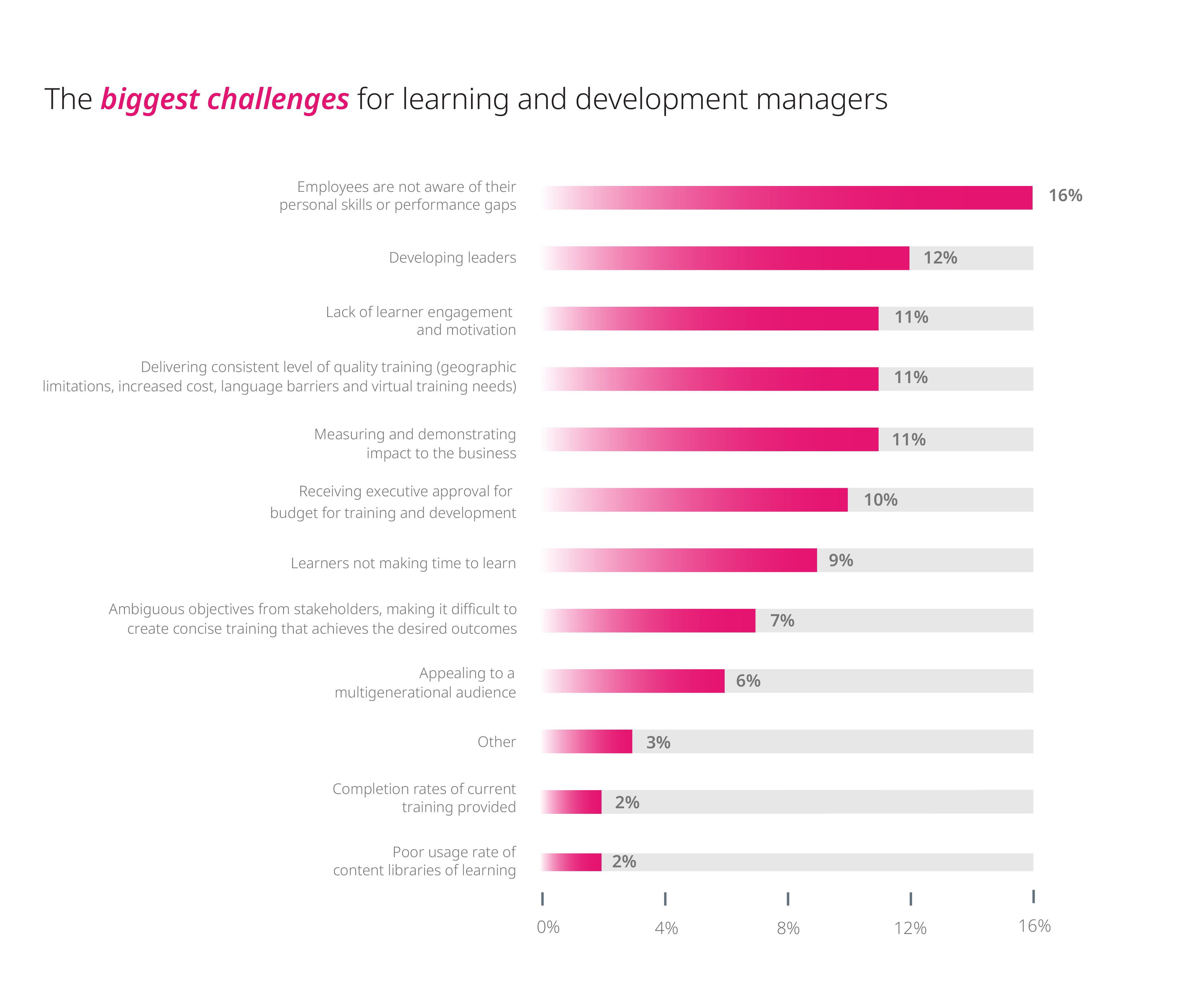 The biggest challenges for learning and development managers