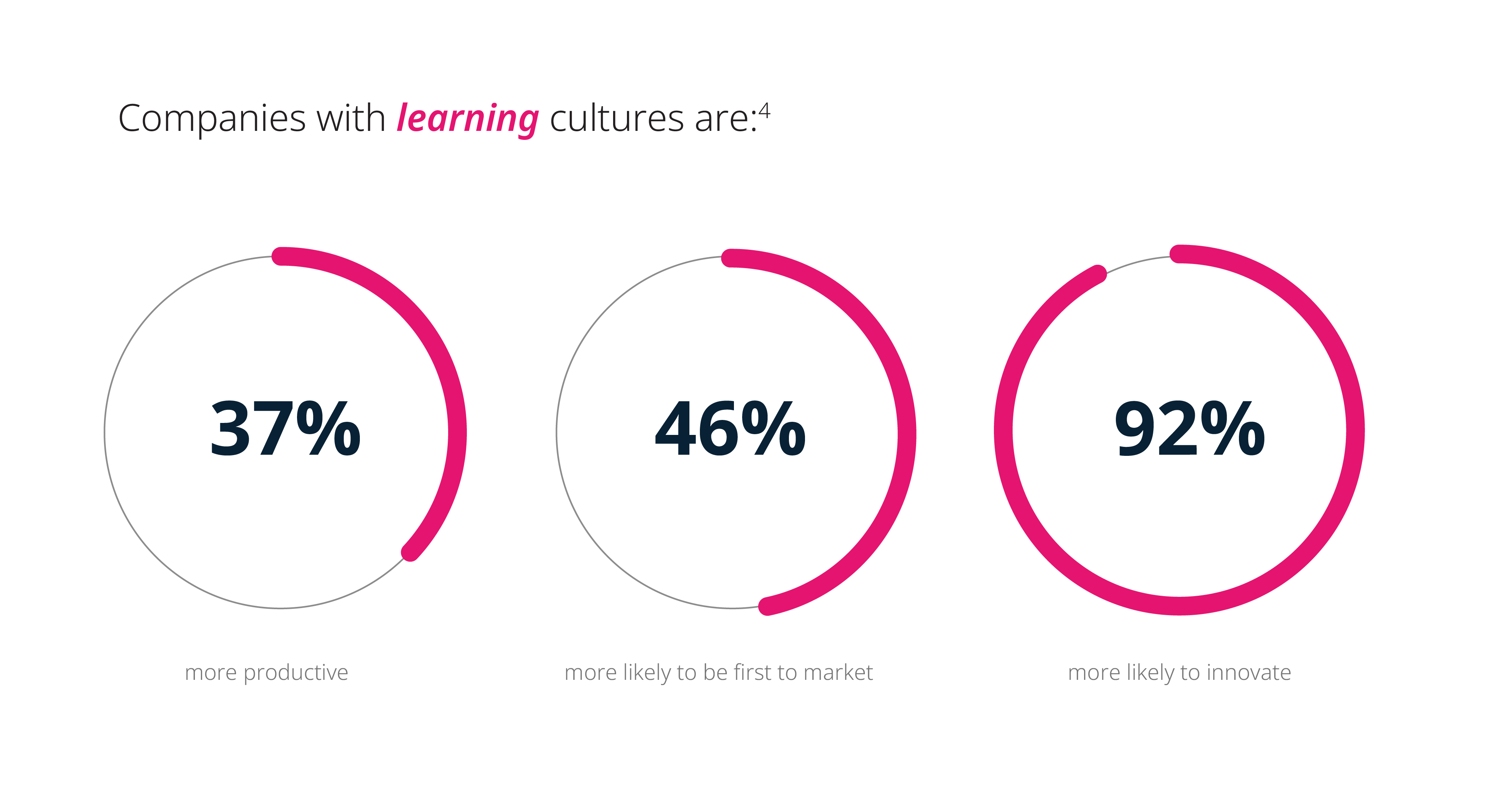 Companies with learning cultures are more productive, more likely to be first to market and more likely to innovate