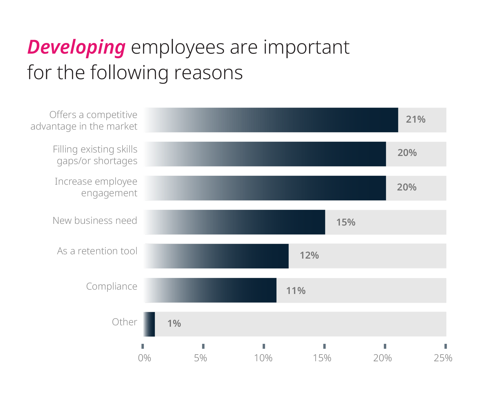 Why it's important for organizations to focus on employee development