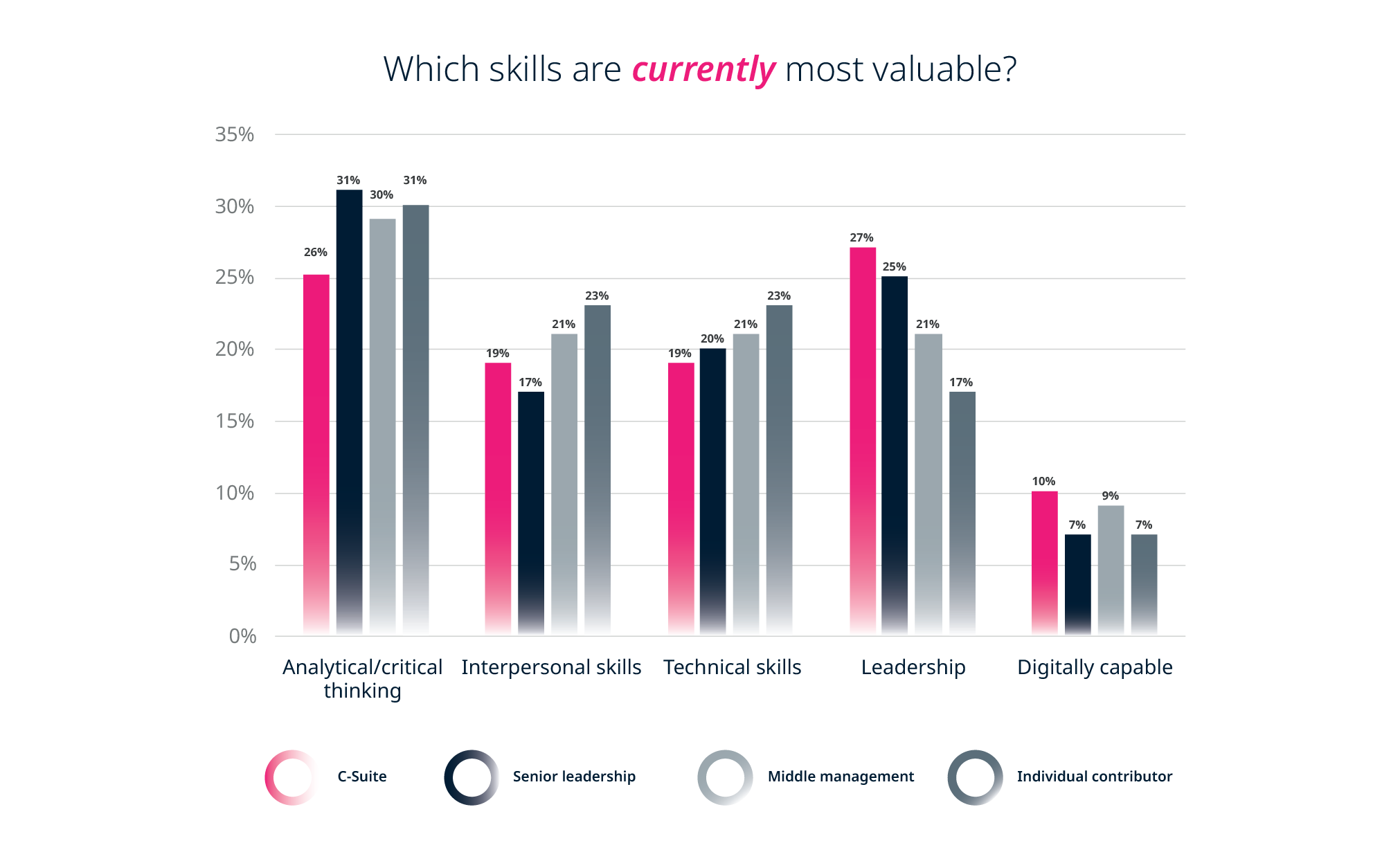 Future of work: Which skills are currently most valuable? - By role / function