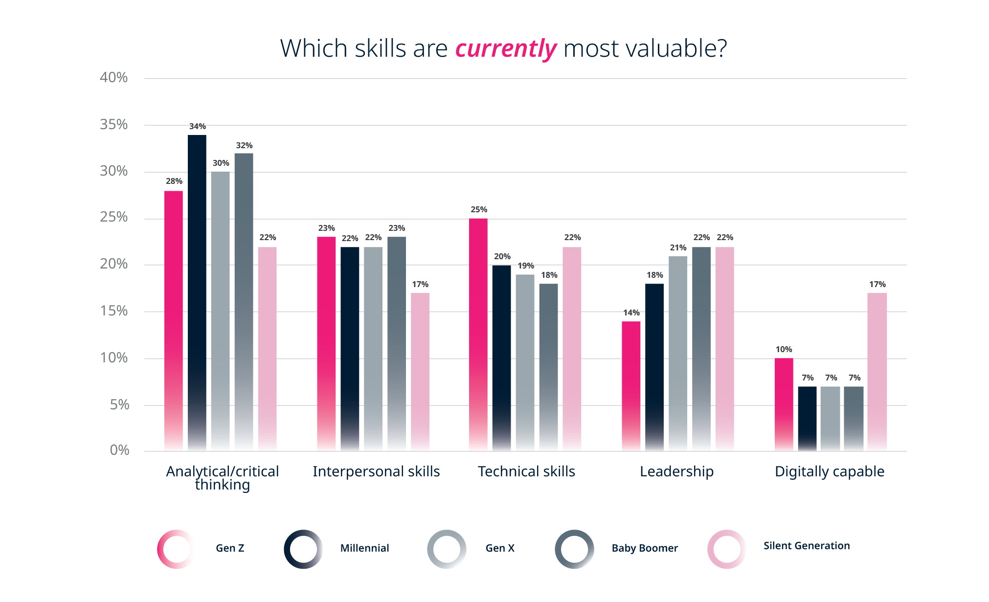 Future of work: Which skills are currently most valuable? - By generation