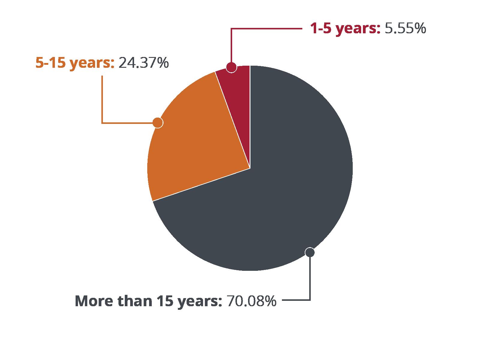 Graph Stats Image